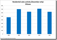 December Residential Sales Activity Ottawa