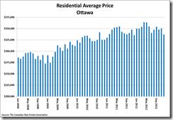 Ottawa Residential Average Price